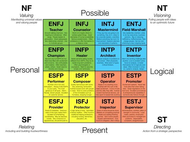 MBTI chart